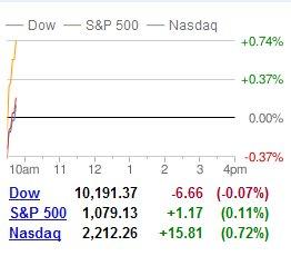 Dow at 666