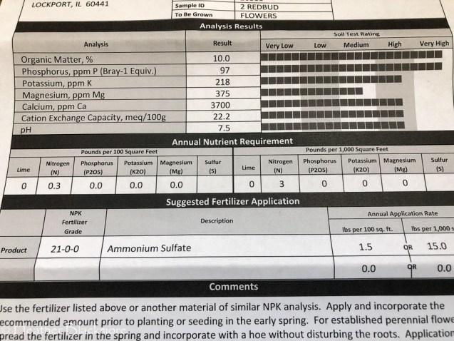 Redbud soil test results