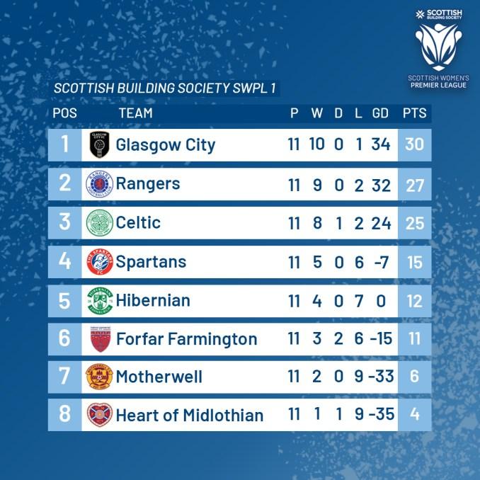 Scottish Women's Premier League table after matchweek 11.