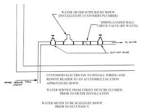 Meter Installation | Heritage Springs Water Works, Inc