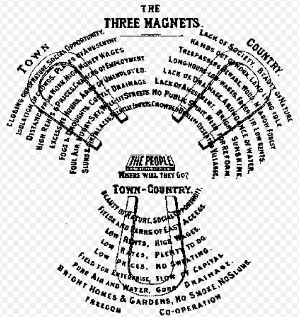 Howard's the 'Three Magnet', illustrated in his book