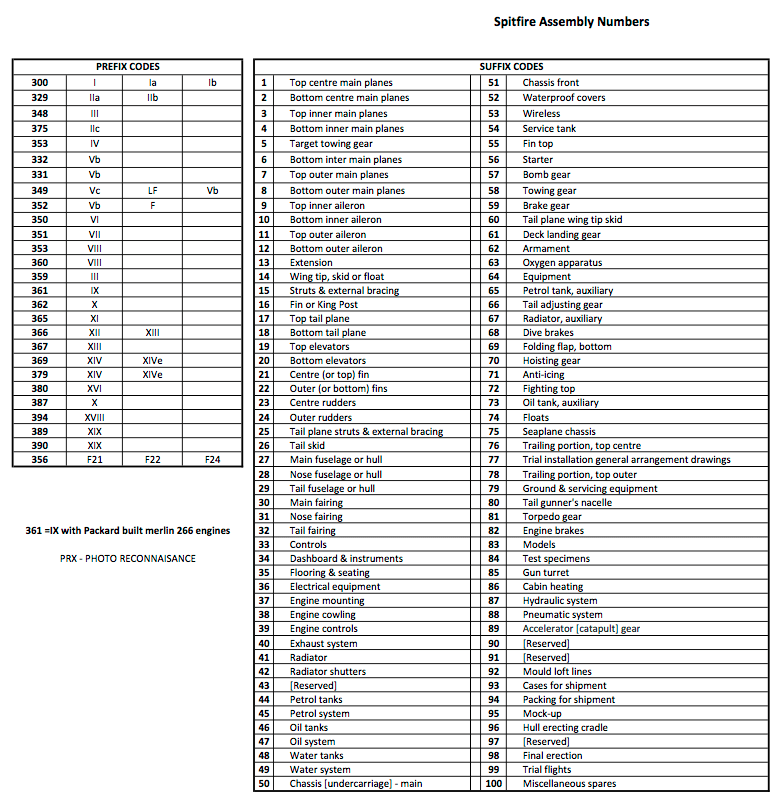Spitfire Assembly Numbers