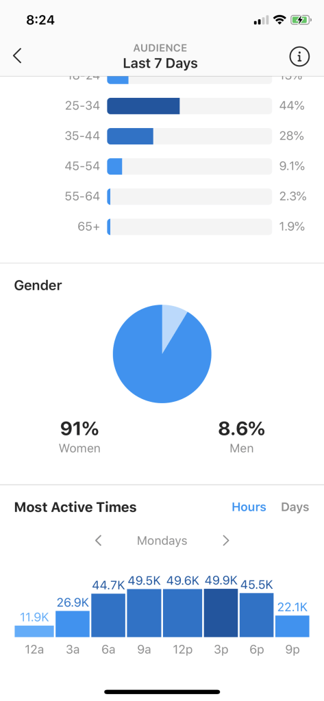 IG analytics suggestion of best time to post on Instagram