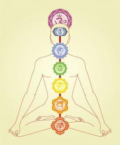 Chakras Significado místico