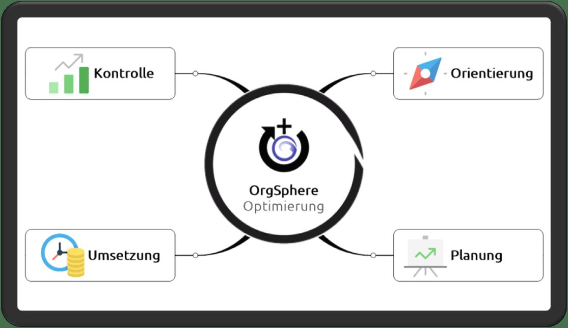 Map OrgSphere Optimierung