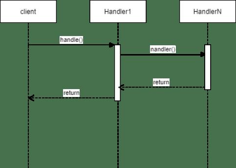 Diagrama de interacción patrón chain of responsability
