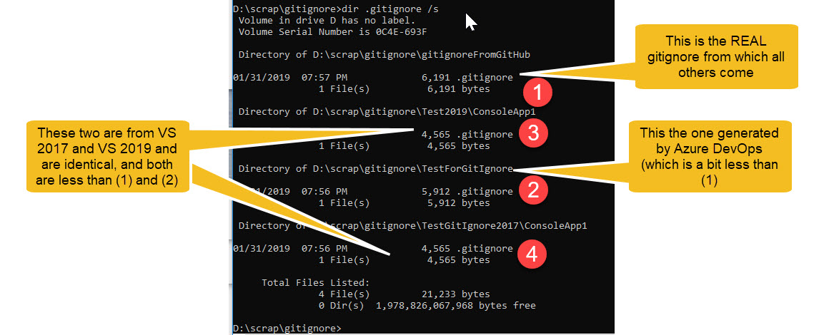 How to find the best gitignore for Visual Studio and Azure