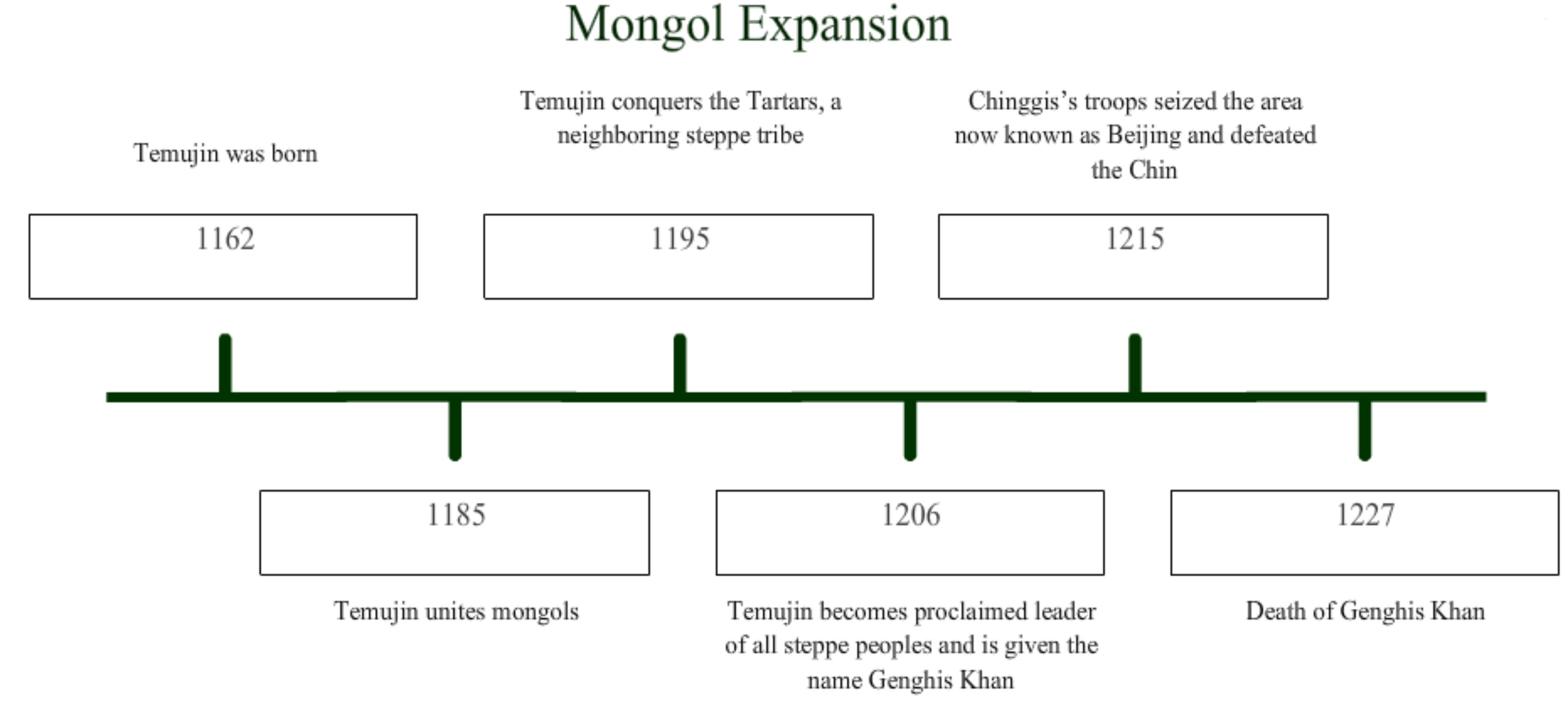 Mongol Expansion