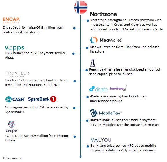 fintech 2015 norway