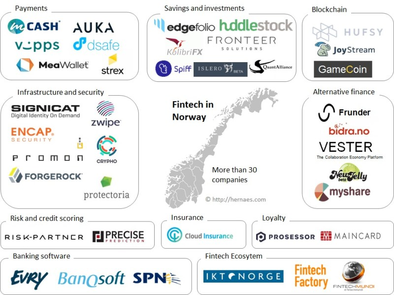 Fintech in Norway