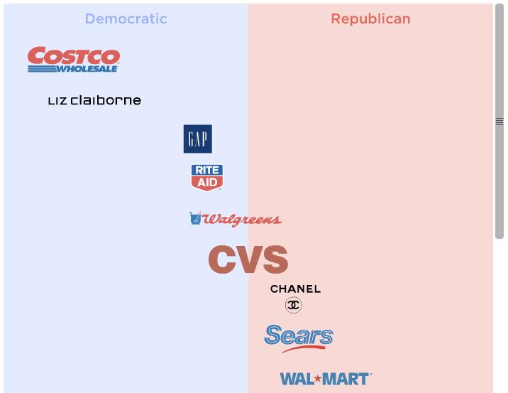 Retail Sales Companies