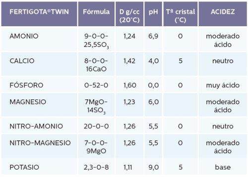 Fertigota TWIN contenidp