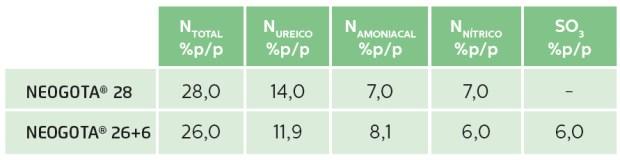 Fórmulas NEOGOTA