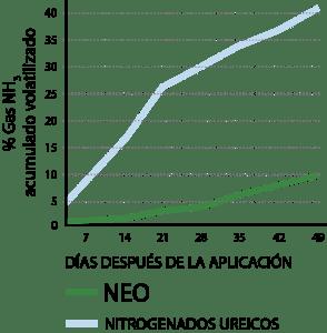 TABLA COMPARACION NEO Y NITROGENADOS UREICOS
