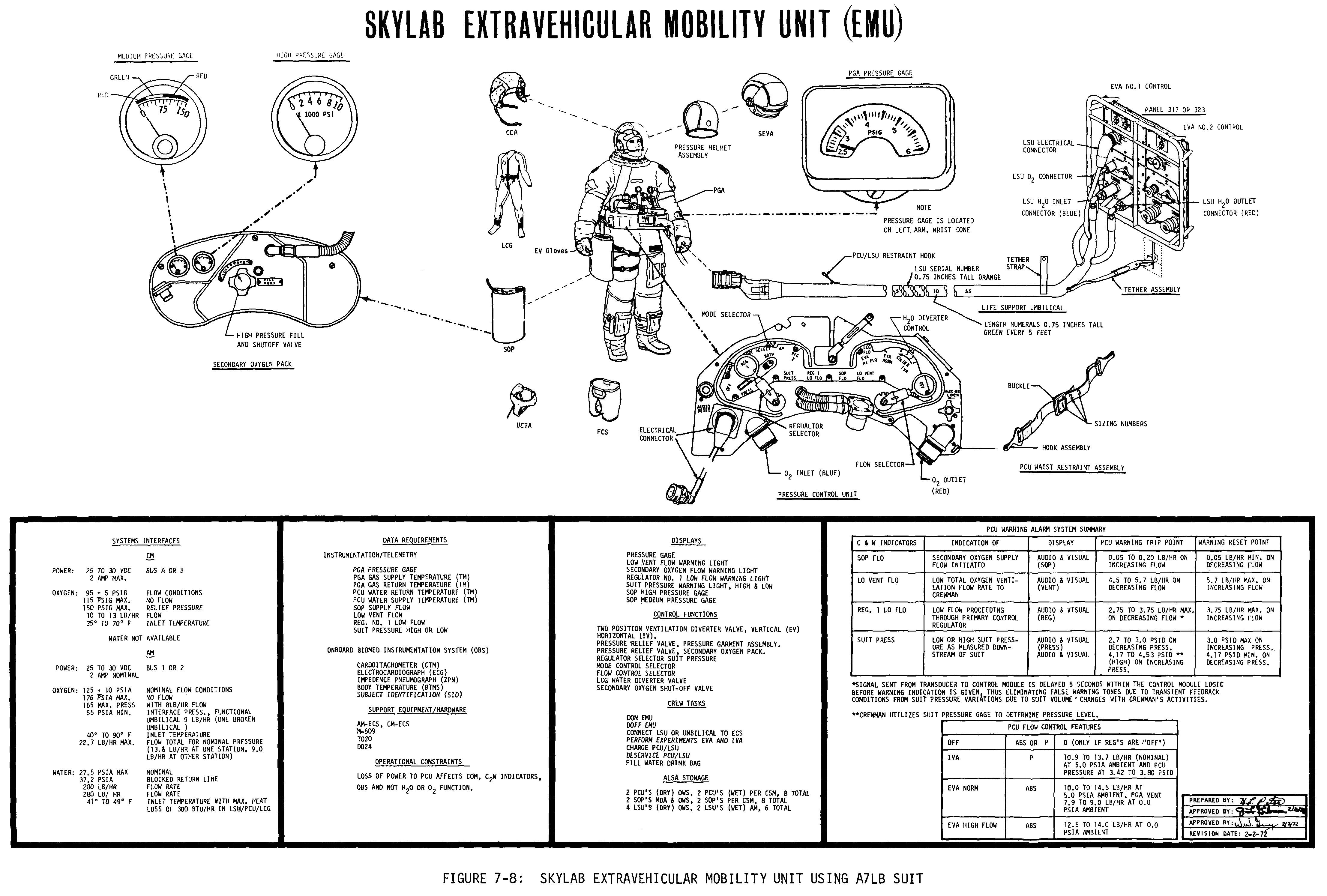 Skylab A7lb Suit