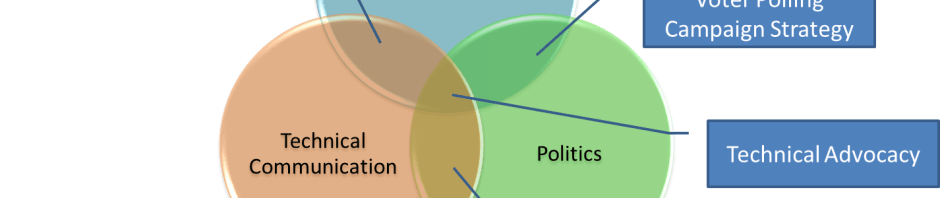 Technical Advocacy Venn Diagram