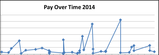 Pay Over Time 2014