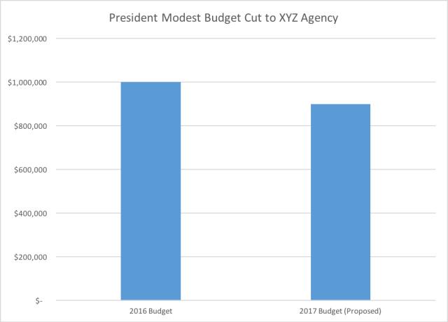 Moderate Budget