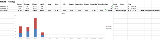 Hours Tracking