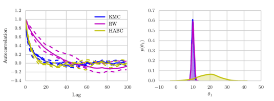 On a Log-Gaussian likelihood