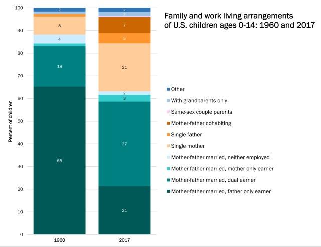 Family diversity in 2017