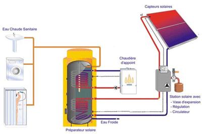 Schéma d'une installation solaire thermique pour la production d'eau chaude sanitaire