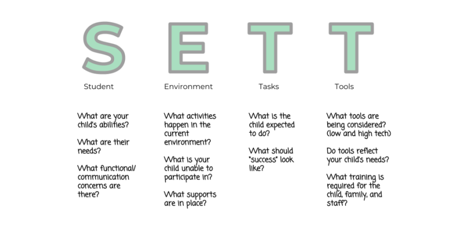 The SETT Framework - Guiding decisions for AAC systems for autistic children.