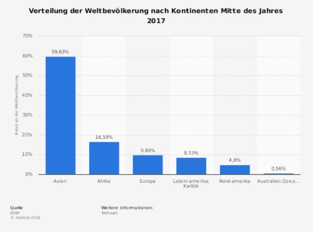 https://de.statista.com/graphic/1/1738/verteilung-der-weltbevoelkerung-nach-kontinenten.jpg