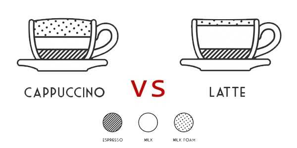 Cappuccino or Latte?