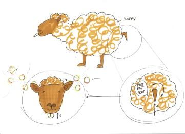 Tekening5: Fluffy schaap