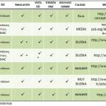 Comparativa de Software para diseño de PCBs