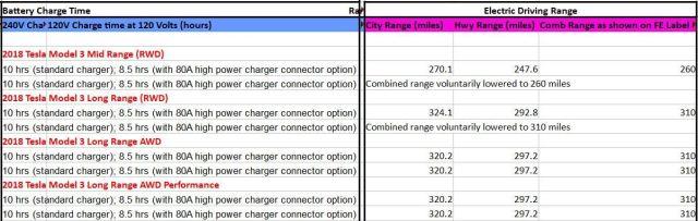 Официальный файл EPA с данными по все версиям Model 3