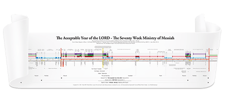 Timeline of Yeshua's Ministry