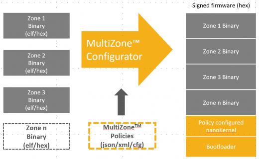 multizone_configurator_flow