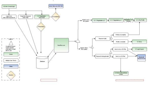 RemiPlus Consumer registration workflow