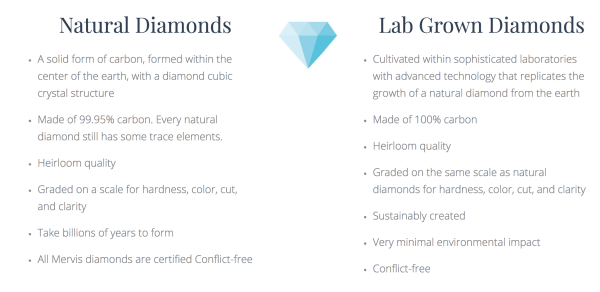 Mervis Diamond Lab Grown