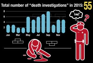 Death Investigations