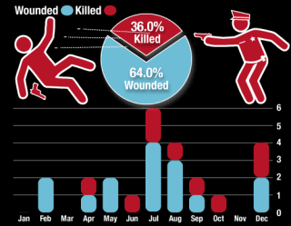 2015 Chicago Police Shootings