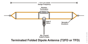 HFLINK | ALE Antennas | Selcall Antennas | Automatic Link