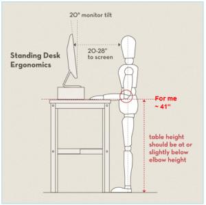 http://iamnotaprogrammer.com/Ikea-Standing-desk-for-22-dollars.html
