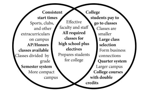 College Venn Diagram Ukranochi