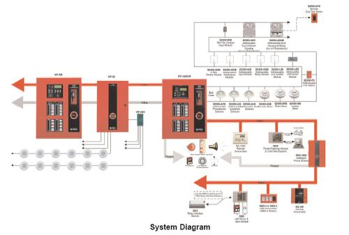 Fire Alarm Systems: Fire Alarm System Diagram