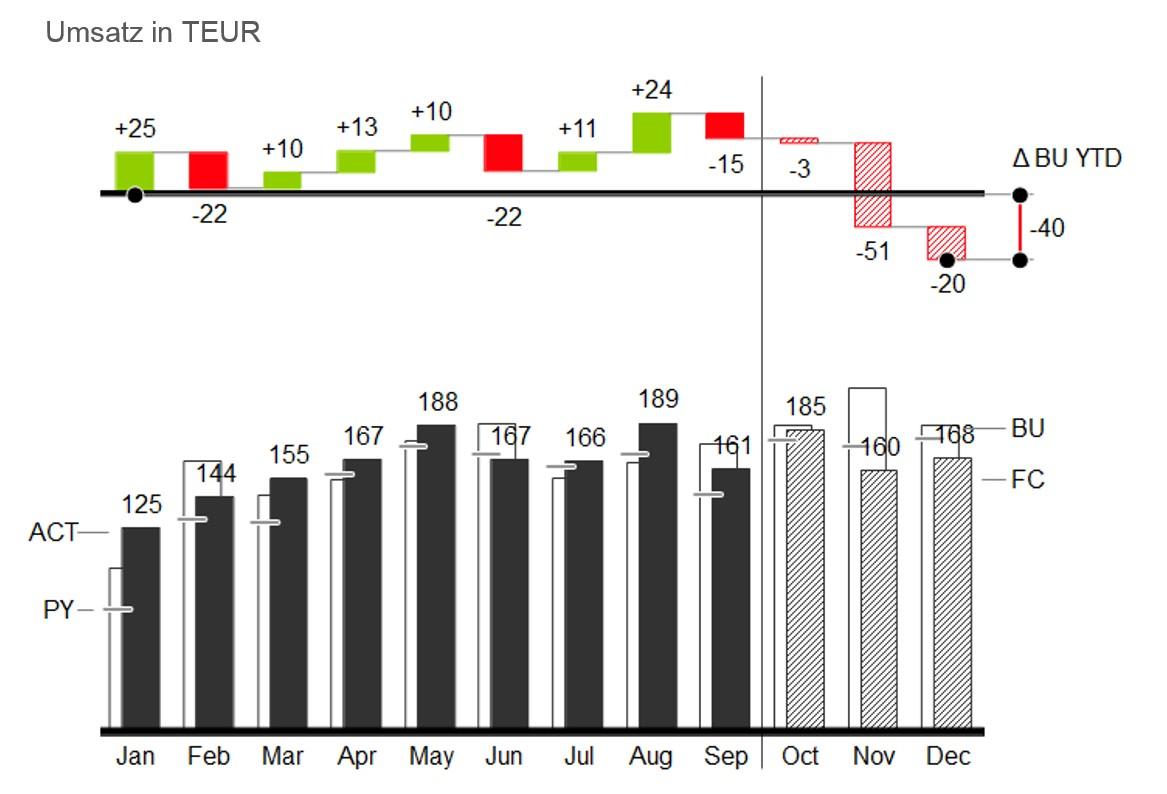 Kumulierte Abweichung Mit Excel Amp Chart Me Richtig