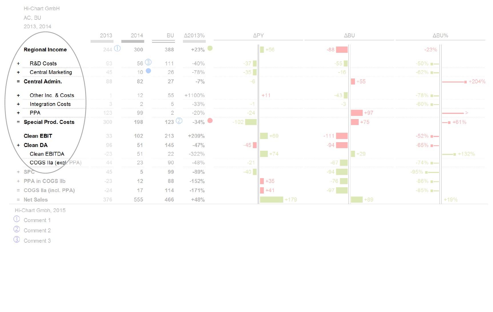 Chart Me Xls Management Berichts Nach Success Ibcs