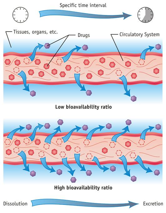 bioavailability-ratio