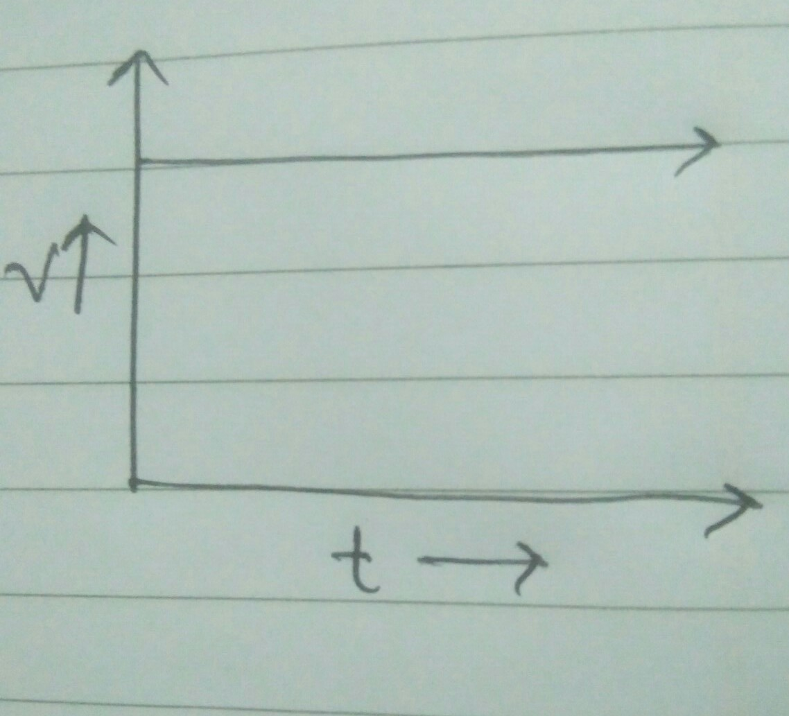 Draw The Velocity Time Graph For Objects Moving With