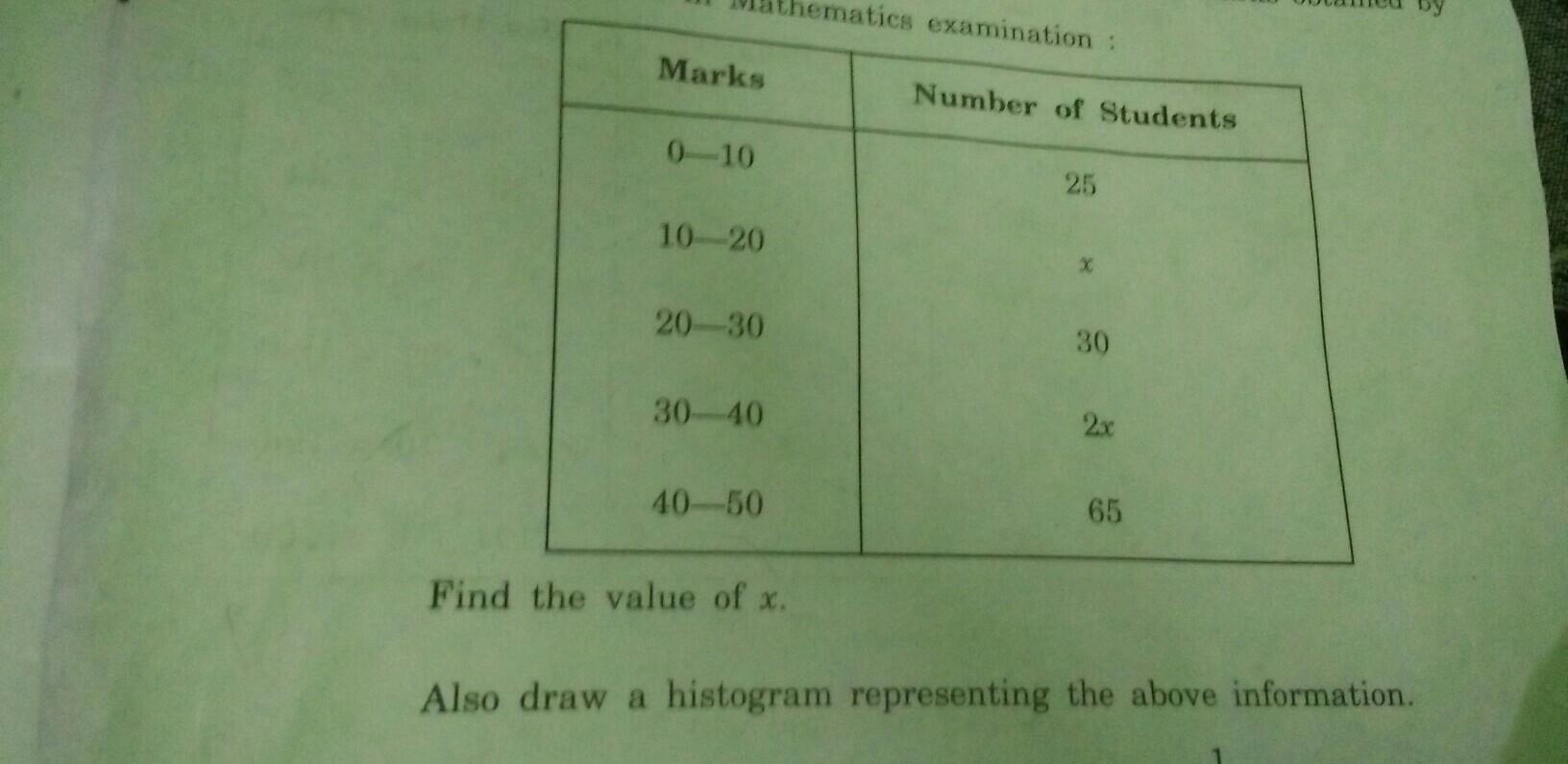 What Is A Frequency Distribution Table In Maths