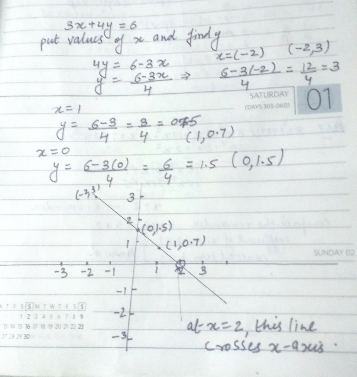 Draw The Graph Of Linear Equation 3x 4y 6 What Points