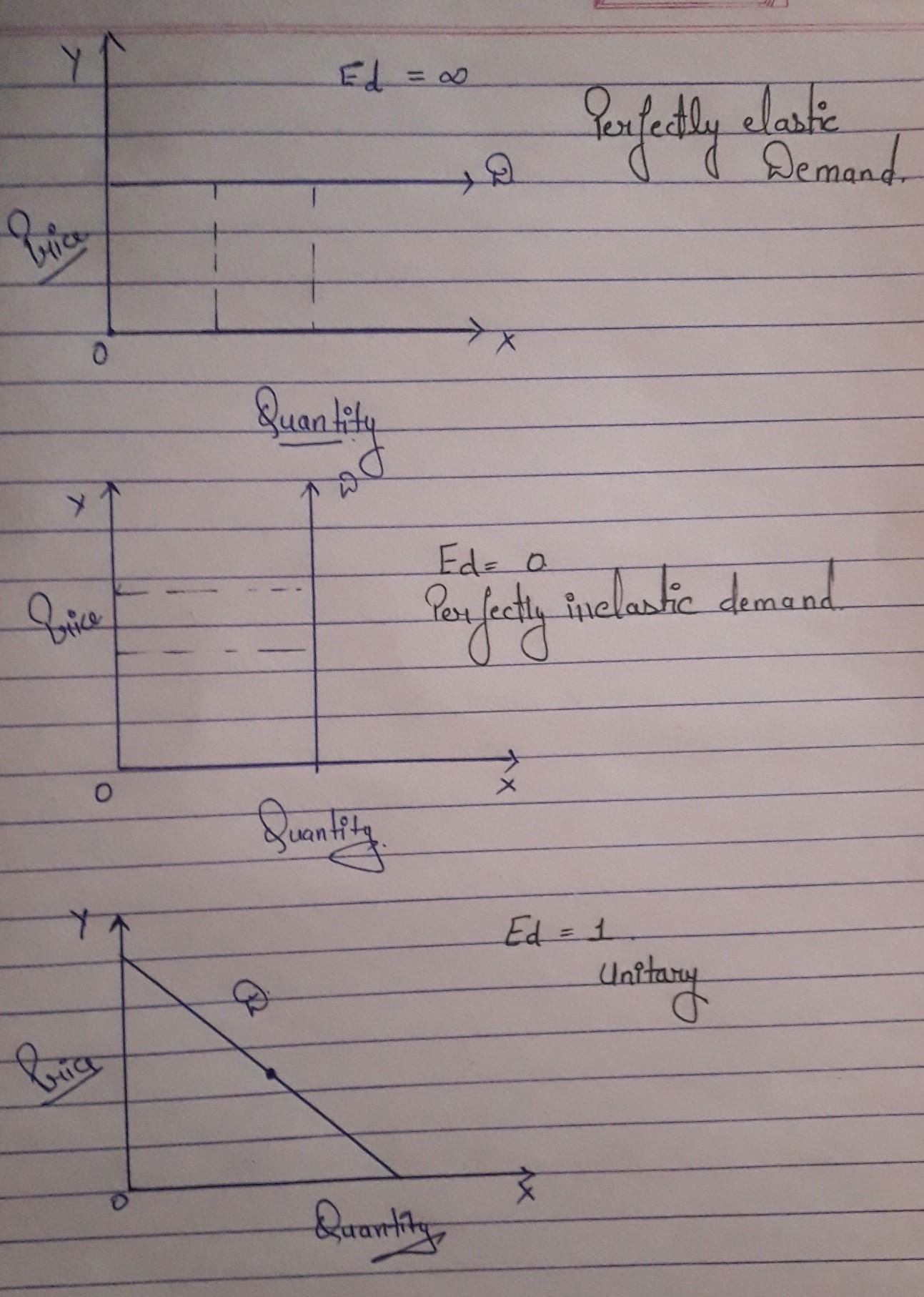 What Is Price Elasticity Of Demand On The Following Demand