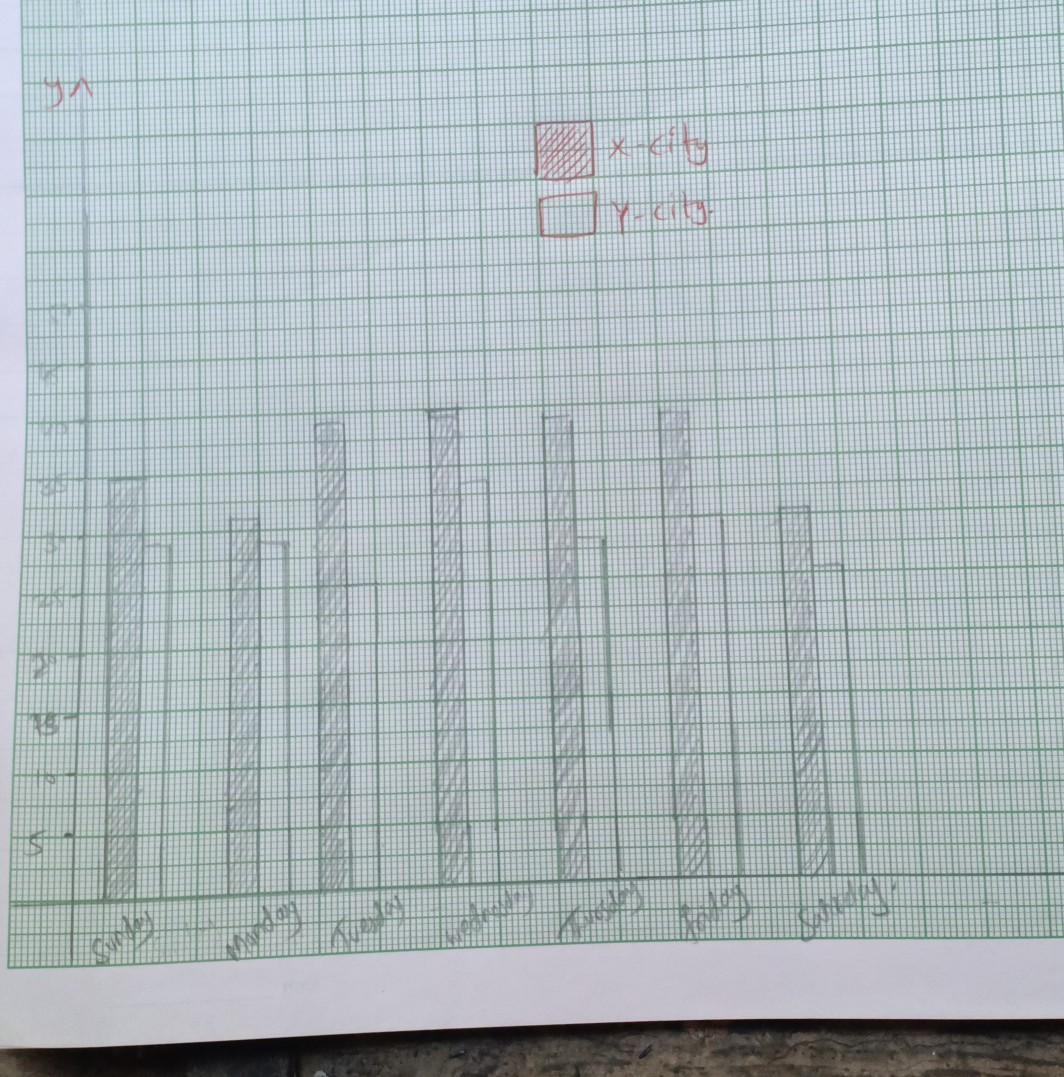 How To Draw A Double Bar Graph Of Minimum And Maximum